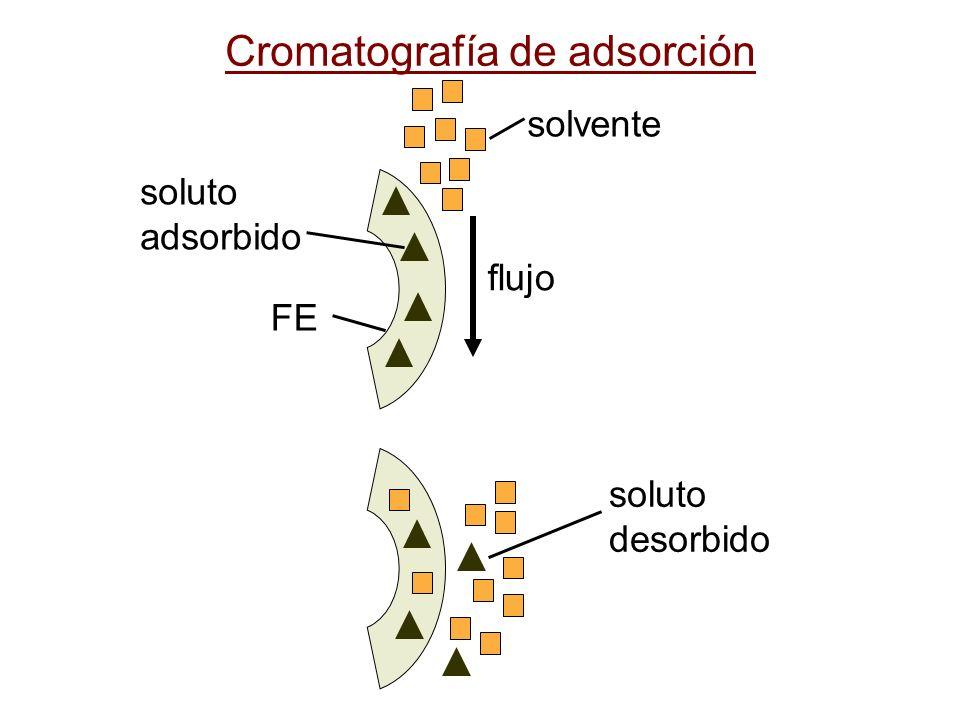 Cromatografía de adsorción solvente flujo FE soluto adsorbido soluto desorbido