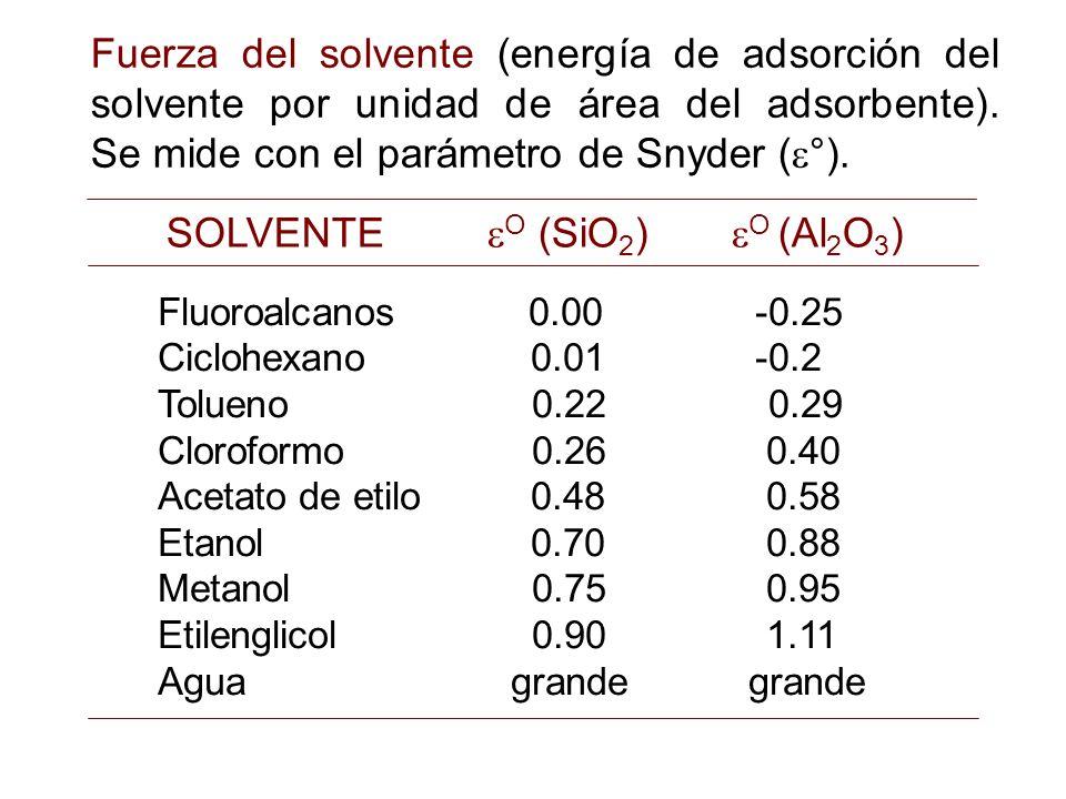 Fuerza del solvente (energía de adsorción del solvente por unidad de área del adsorbente). Se mide con el parámetro de Snyder ( °). Fluoroalcanos 0.00