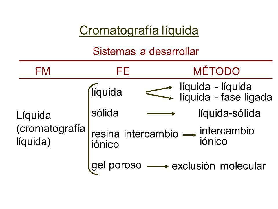 Cromatografía líquida líquida - líquida líquida - fase ligada intercambio iónico exclusión molecular líquida-sólida Líquida (cromatografía líquida) lí