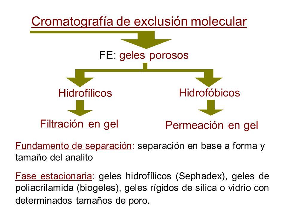 Cromatografía de exclusión molecular FE: geles porosos Hidrofílicos Hidrofóbicos Filtración en gel Permeación en gel Fundamento de separación: separac
