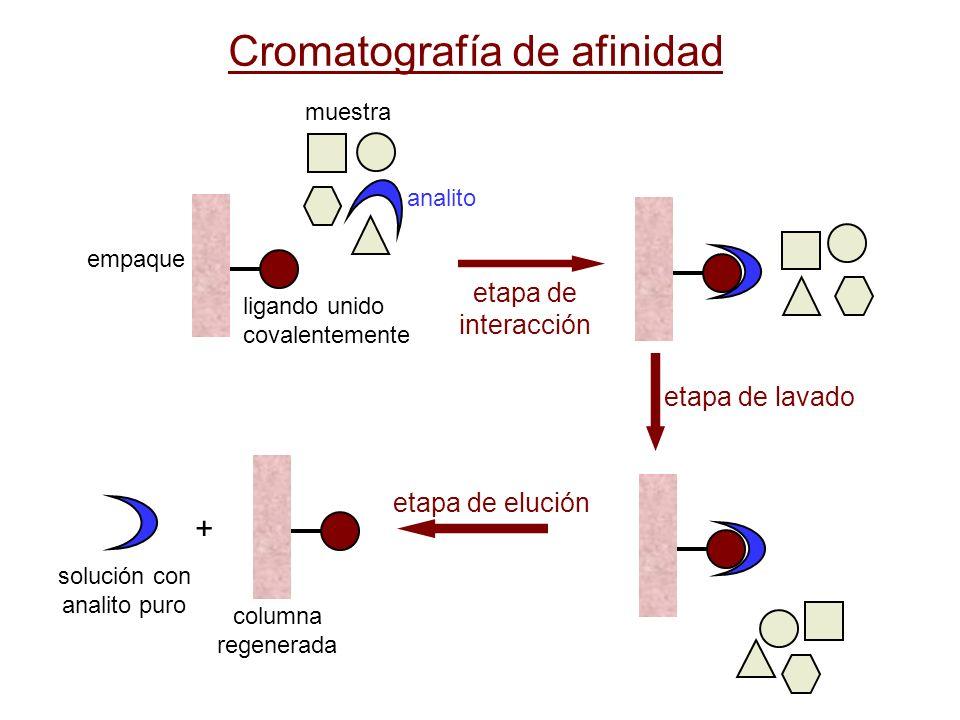 ligando unido covalentemente empaque muestra analito etapa de lavado etapa de elución columna regenerada solución con analito puro + etapa de interacc