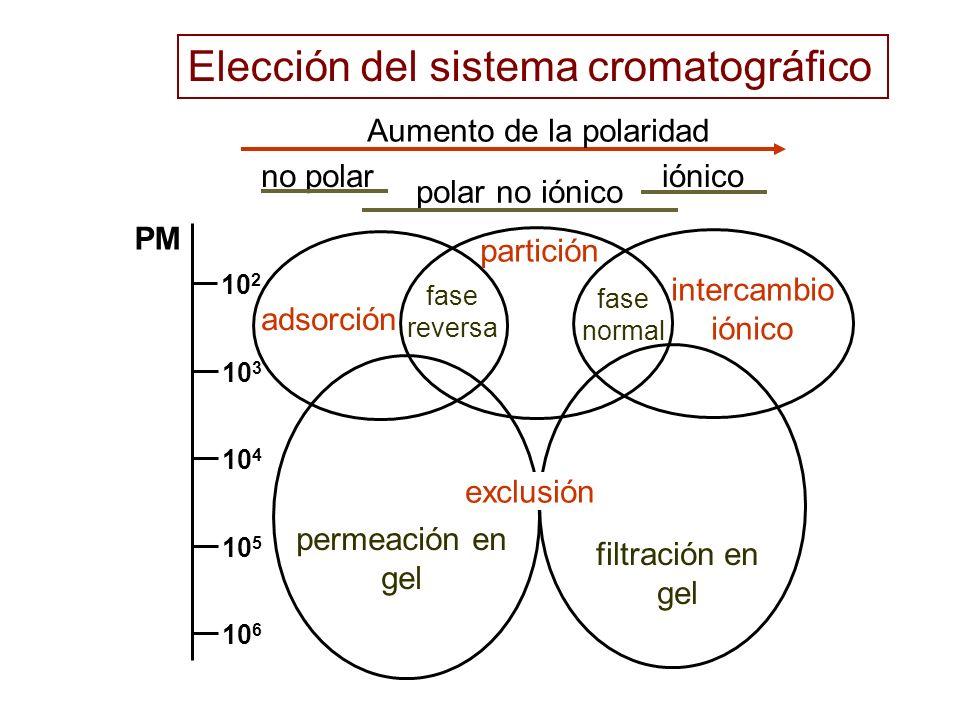 10 2 10 3 10 4 10 5 10 6 PM no polariónico polar no iónico Aumento de la polaridad adsorción intercambio iónico partición fase reversa fase normal exc