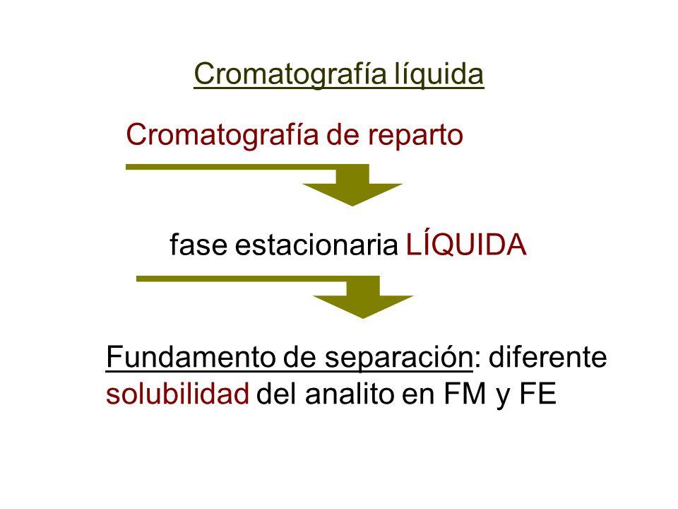Cromatografía de reparto fase estacionaria LÍQUIDA Fundamento de separación: diferente solubilidad del analito en FM y FE Cromatografía líquida