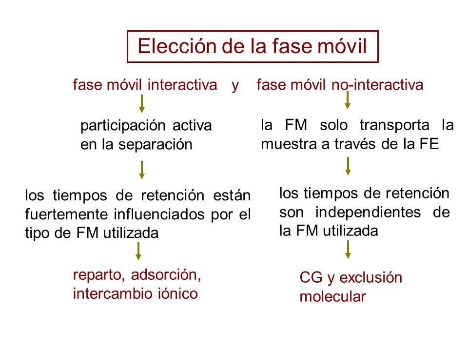 Elección de la fase móvil fase móvil interactiva y fase móvil no-interactiva reparto, adsorción, intercambio iónico CG y exclusión molecular los tiemp