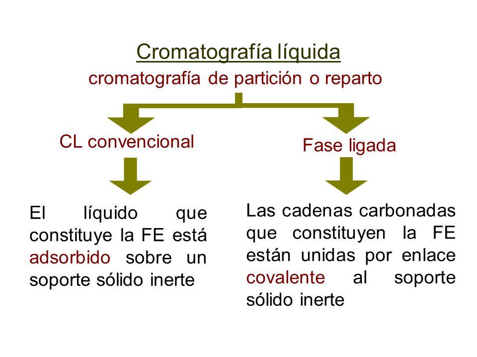 cromatografía de partición o reparto CL convencional Fase ligada El líquido que constituye la FE está adsorbido sobre un soporte sólido inerte Las cad