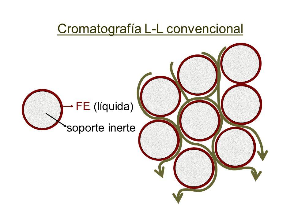 La mayoría de las fases ligadas se forman a partir de partículas de sílicagel, a las que se les une covalentemente cadenas carbonadas que actúan como FE Si O O HO OH O Si O O OH Representación esquemática de partícula de silicagel Fase unida o ligada grupo silanol