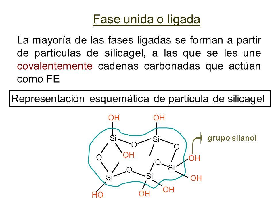 grupo silanol reactivo unión siloxano - HCl + Si H OH O O C 3 CH 3 R unión siloxano alquil clorosilano SiOH OH O CH 3 R Cl C H 3 Fase ligada: empaque de siloxanos Cromatografía líquida
