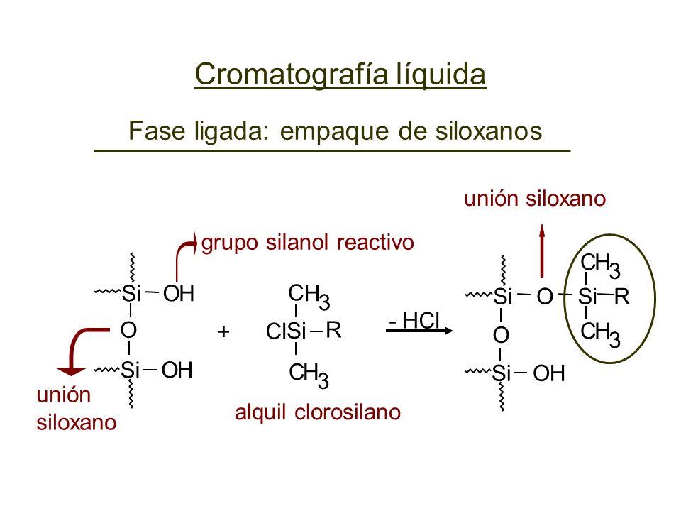 grupo silanol reactivo unión siloxano - HCl + Si H OH O O C 3 CH 3 R unión siloxano alquil clorosilano SiOH OH O CH 3 R Cl C H 3 Fase ligada: empaque
