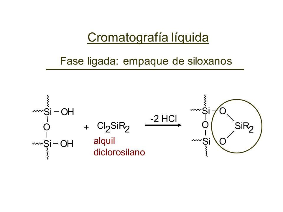 -2 HCl + 2 ClSiR 2 alquil diclorosilano SiOH OH O O O R 2 O Fase ligada: empaque de siloxanos Cromatografía líquida