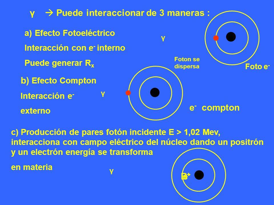 γ Puede interaccionar de 3 maneras : a)Efecto Fotoeléctrico Interacción con e - interno Puede generar R x γ Foto e - b) Efecto Compton Interacción e -