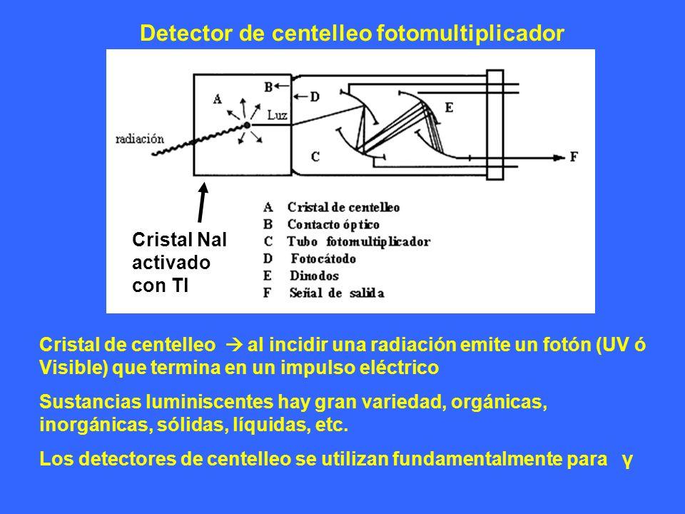 Detector de centelleo fotomultiplicador Cristal de centelleo al incidir una radiación emite un fotón (UV ó Visible) que termina en un impulso eléctric
