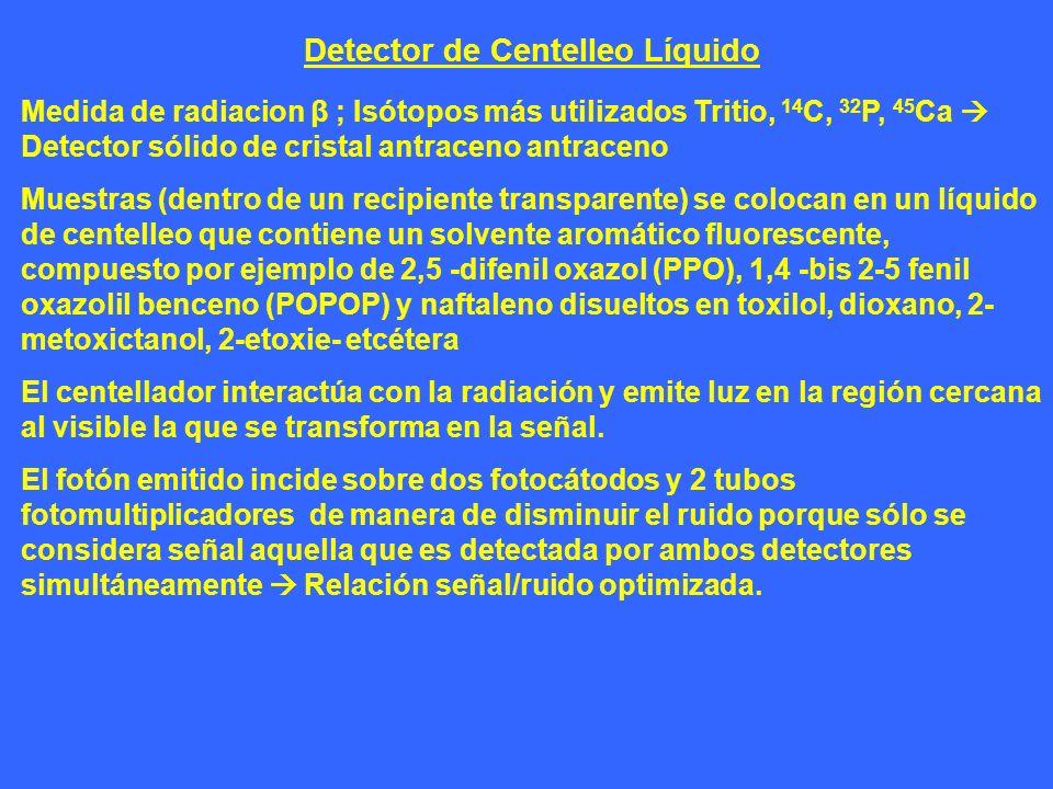 Detector de Centelleo Líquido Medida de radiacion β ; Isótopos más utilizados Tritio, 14 C, 32 P, 45 Ca Detector sólido de cristal antraceno antraceno