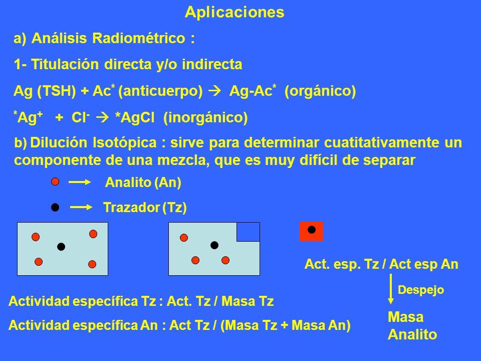 Aplicaciones a)Análisis Radiométrico : 1- Titulación directa y/o indirecta Ag (TSH) + Ac * (anticuerpo) Ag-Ac * (orgánico) * Ag + + Cl - *AgCl (inorgá
