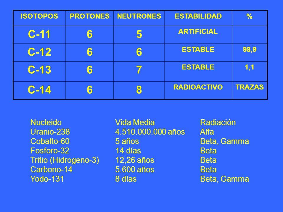 ISOTOPOSPROTONESNEUTRONESESTABILIDAD% C-1165 ARTIFICIAL C-1266 ESTABLE98,9 C-1367 ESTABLE1,1 C-1468 RADIOACTIVOTRAZAS Nucleido Vida Media Radiación Ur
