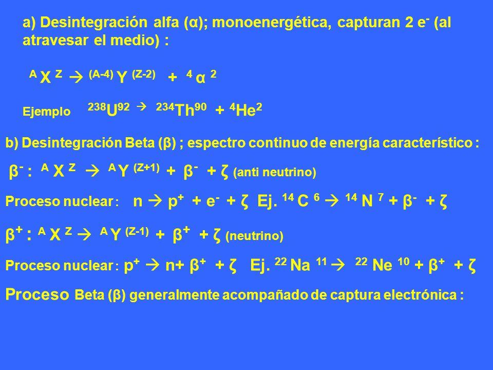 a) Desintegración alfa (α); monoenergética, capturan 2 e - (al atravesar el medio) : A X Z (A-4) Y (Z-2) + 4 α 2 Ejemplo 238 U 92 234 Th 90 + 4 He 2 b