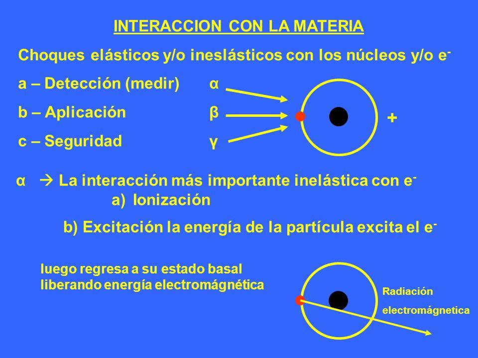 INTERACCION CON LA MATERIA Choques elásticos y/o ineslásticos con los núcleos y/o e - a – Detección (medir) α b – Aplicaciónβ c – Seguridadγ α La inte