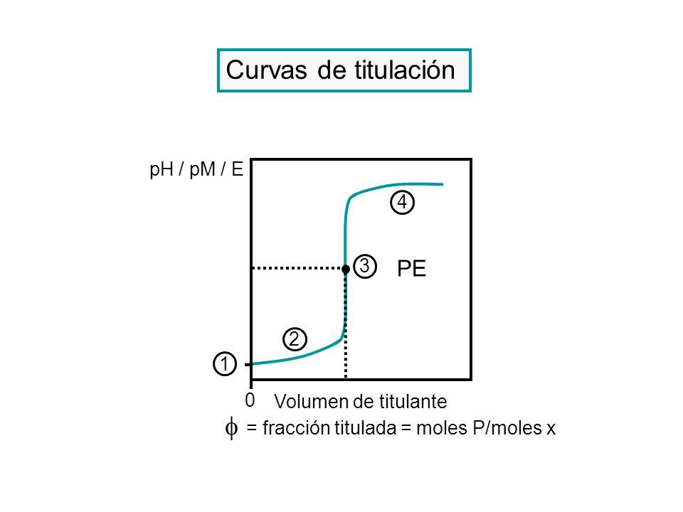 Curvas de titulación pH / pM / E Volumen de titulante PE 2 3 4 1 0 = fracción titulada = moles P/moles x