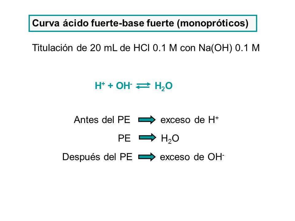 Curva ácido fuerte-base fuerte (monopróticos) Titulación de 20 mL de HCl 0.1 M con Na(OH) 0.1 M H + + OH - H 2 O Antes del PE exceso de H + PE H 2 O D