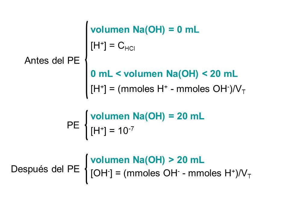 volumen Na(OH) = 0 mL 0 mL < volumen Na(OH) < 20 mL volumen Na(OH) = 20 mL volumen Na(OH) > 20 mL [H + ] = C HCl [H + ] = (mmoles H + - mmoles OH - )/