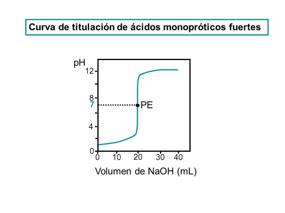 12 8 4 0 10 20 3040 0 pH Volumen de NaOH (mL) 7 PE Curva de titulación de ácidos monopróticos fuertes