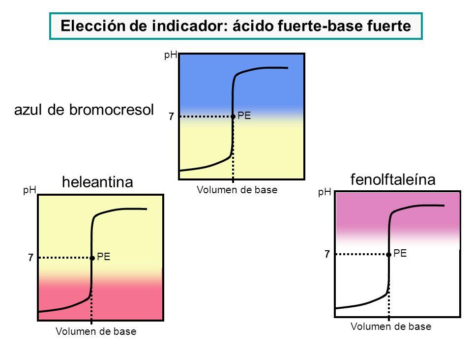 Elección de indicador: ácido fuerte-base fuerte Volumen de base pH fenolftaleína 7 PE azul de bromocresol pH Volumen de base 7 PE heleantina pH Volume