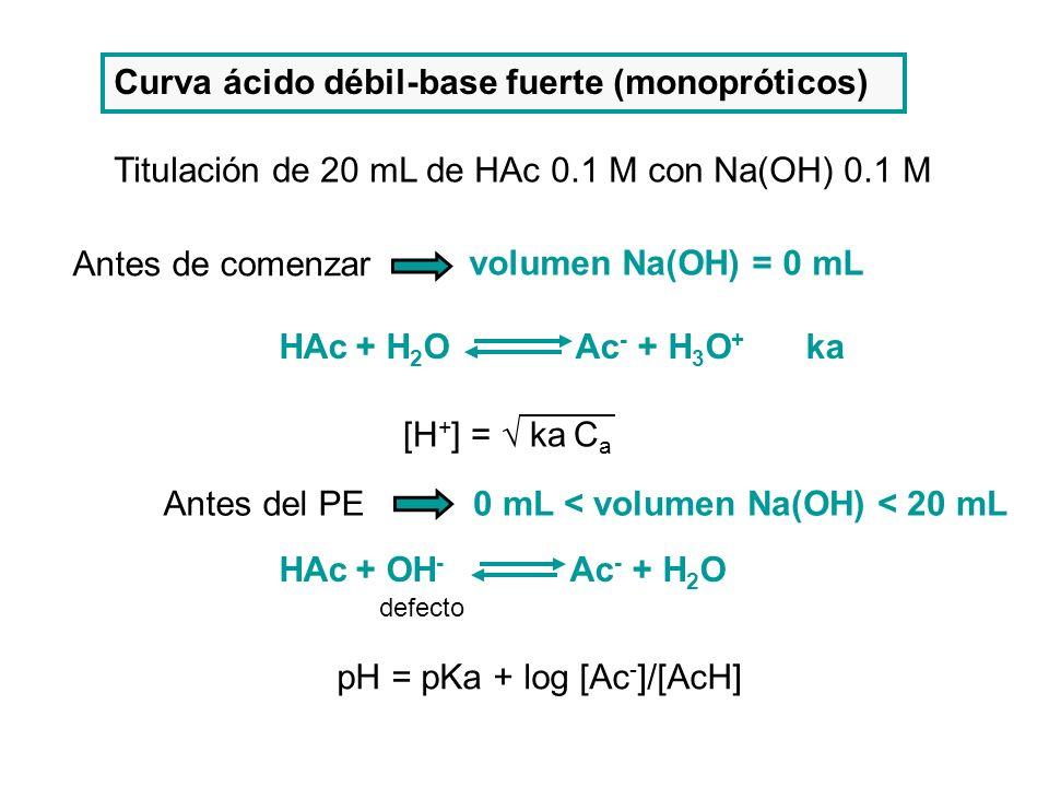 Curva ácido débil-base fuerte (monopróticos) Titulación de 20 mL de HAc 0.1 M con Na(OH) 0.1 M HAc + H 2 O Ac - + H 3 O + ka Antes del PE HAc + OH - A