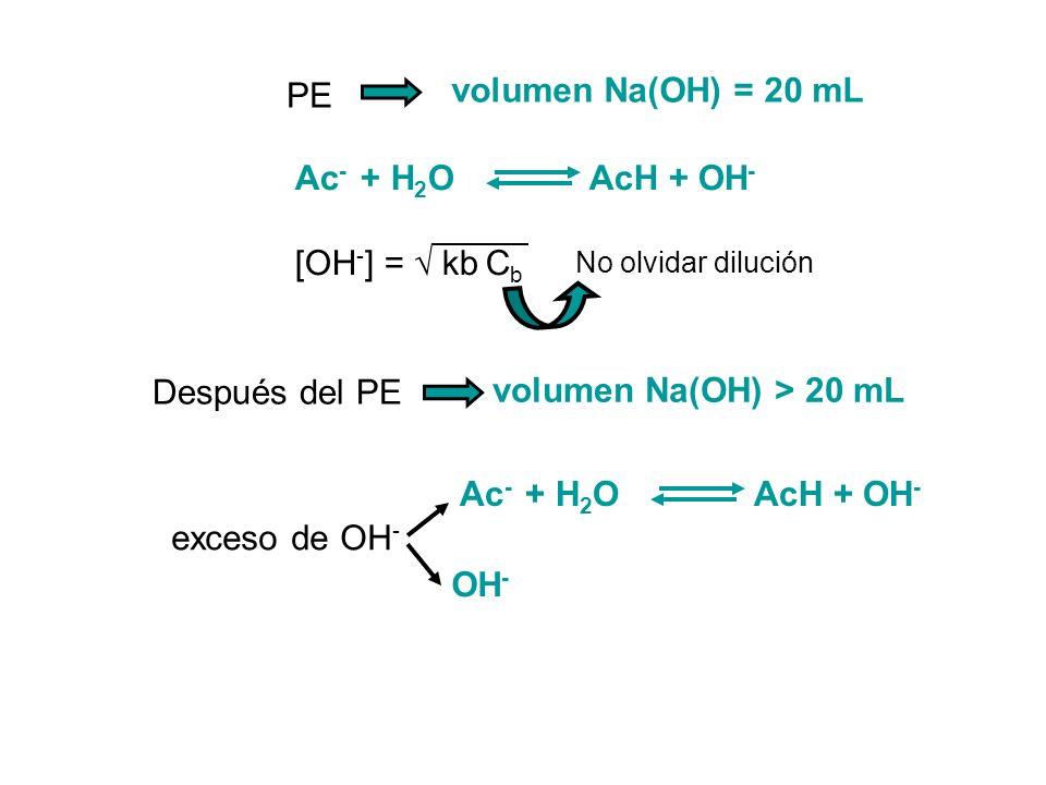 volumen Na(OH) = 20 mL volumen Na(OH) > 20 mL PE Después del PE Ac - + H 2 O AcH + OH - exceso de OH - [OH - ] = kb C b No olvidar dilución Ac - + H 2
