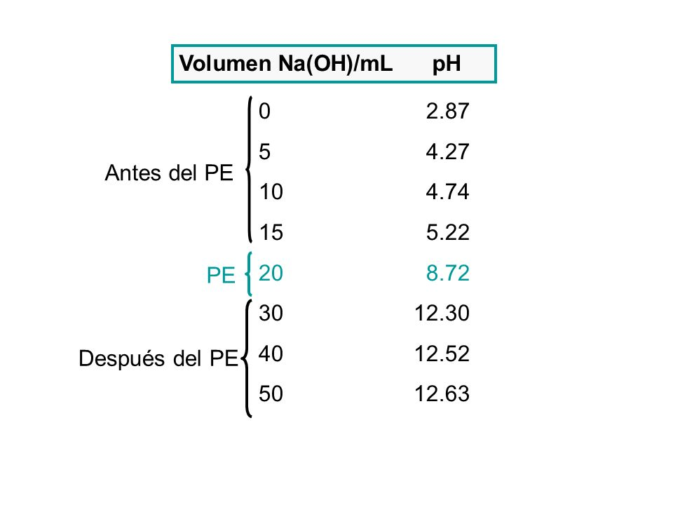 Volumen Na(OH)/mL pH 0 2.87 5 4.27 10 4.74 15 5.22 20 8.72 30 12.30 40 12.52 50 12.63 Antes del PE Después del PE PE