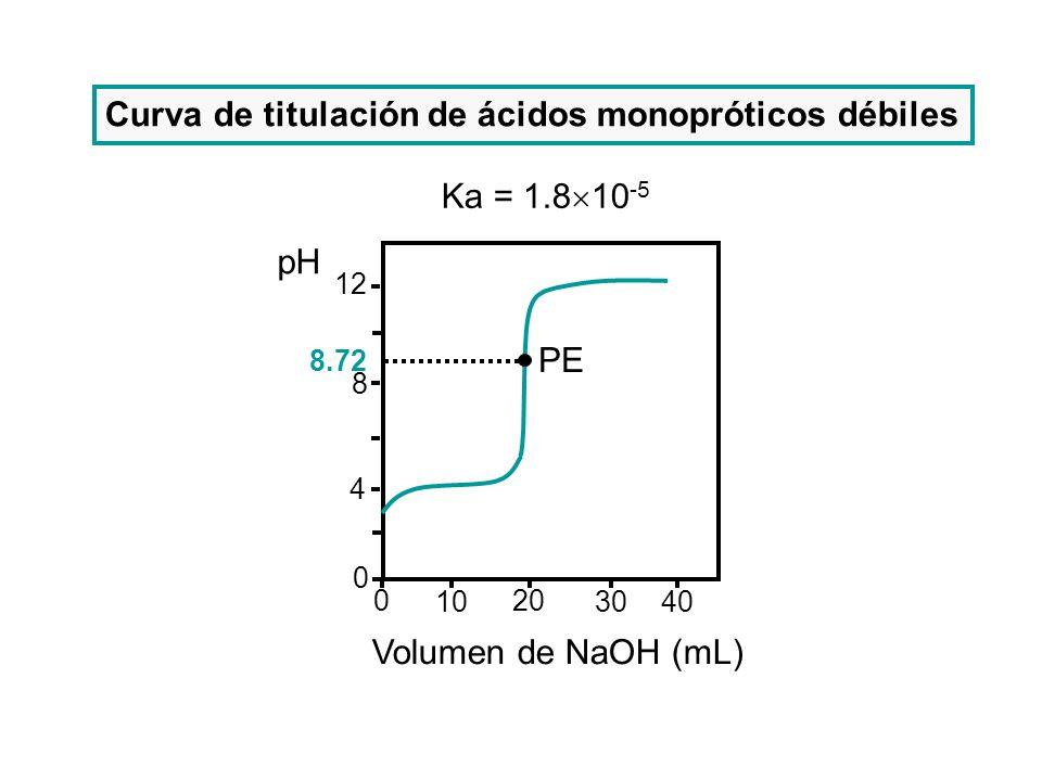 12 8 4 0 10 20 3040 0 pH Volumen de NaOH (mL) 8.72 PE Curva de titulación de ácidos monopróticos débiles Ka = 1.8 10 -5