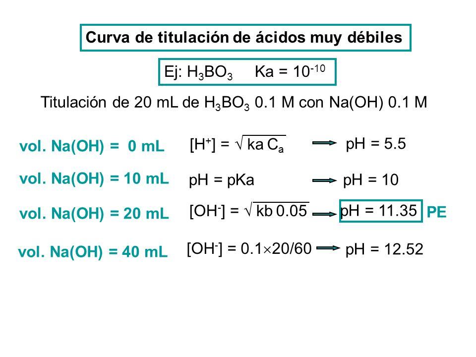 vol. Na(OH) = 0 mL [H + ] = ka C a pH = 5.5 pH = pKa pH = 10 vol. Na(OH) = 10 mL Curva de titulación de ácidos muy débiles Ej: H 3 BO 3 Ka = 10 -10 Ti