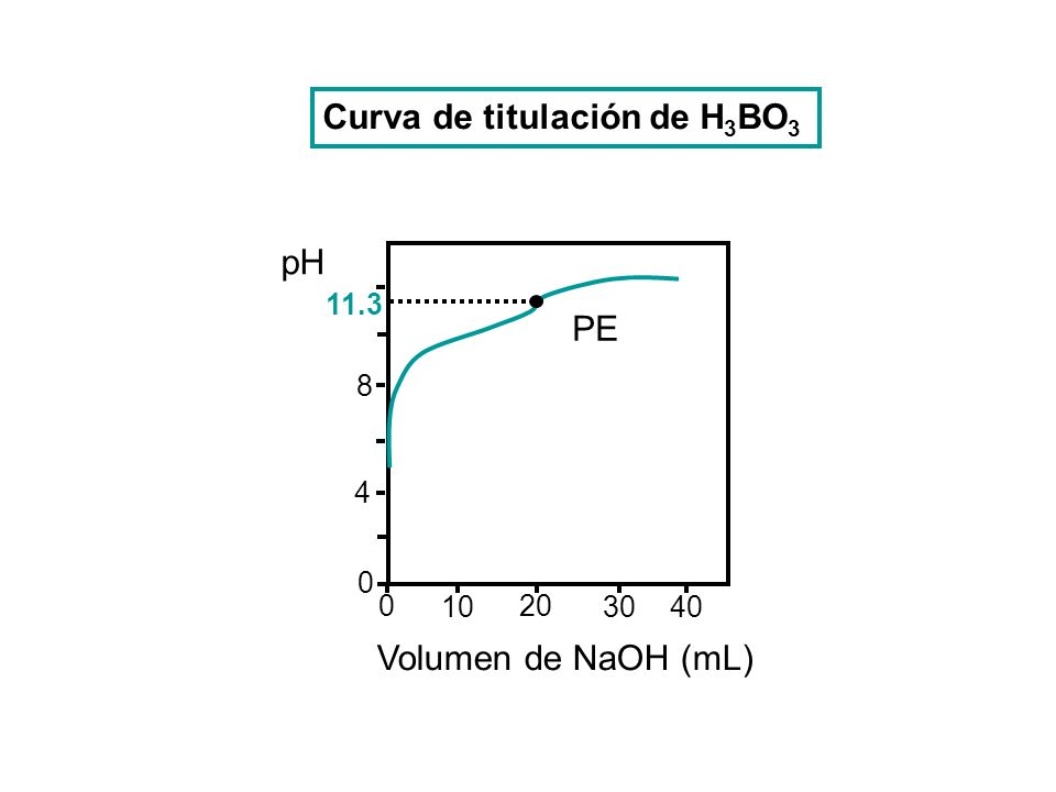 8 4 0 10 20 3040 0 pH Volumen de NaOH (mL) 11.3 PE Curva de titulación de H 3 BO 3