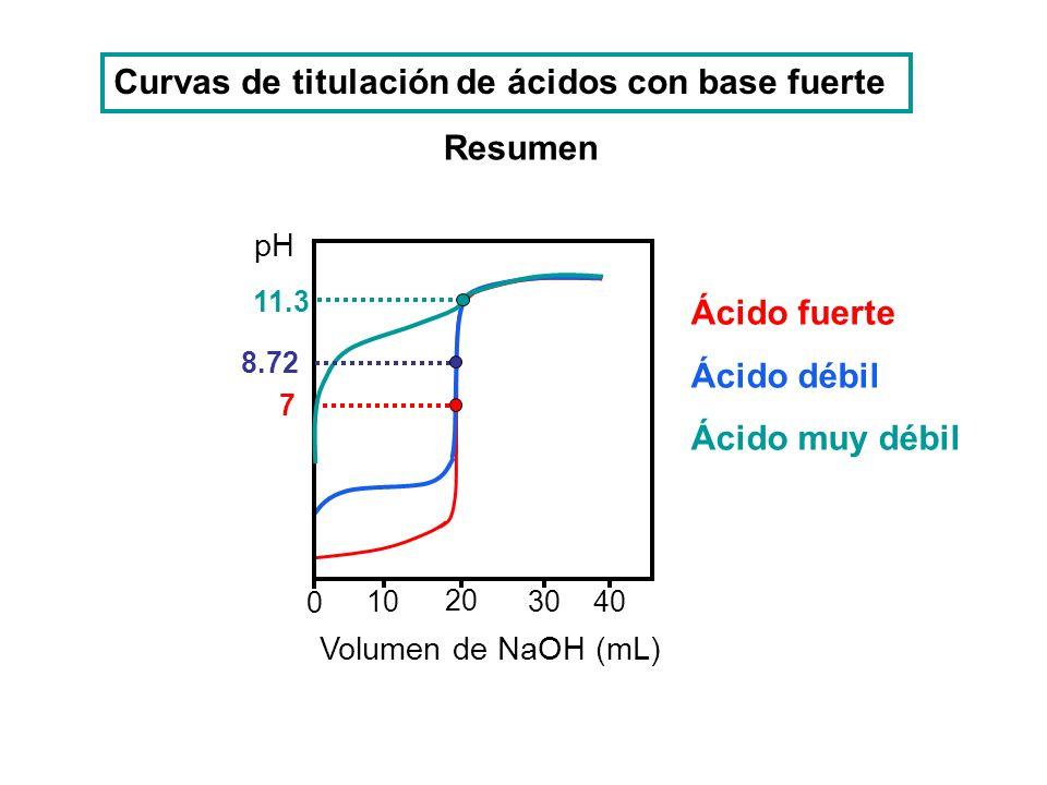 Volumen de NaOH (mL) 10 20 3040 0 pH 11.3 8.72 7 Ácido fuerte Ácido débil Ácido muy débil Curvas de titulación de ácidos con base fuerte Resumen
