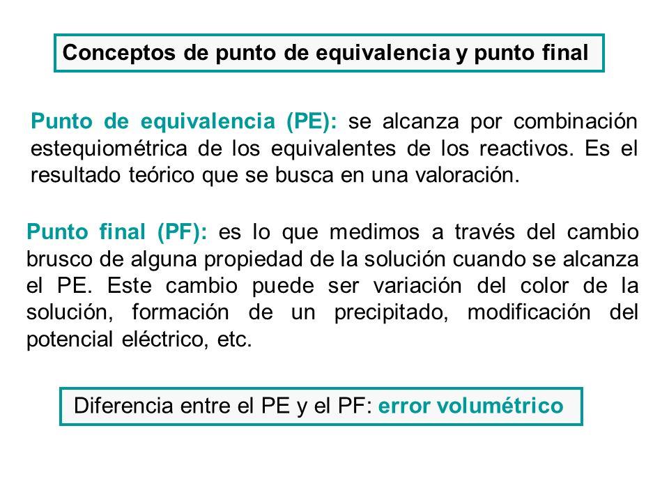 Conceptos de punto de equivalencia y punto final Punto de equivalencia (PE): se alcanza por combinación estequiométrica de los equivalentes de los rea