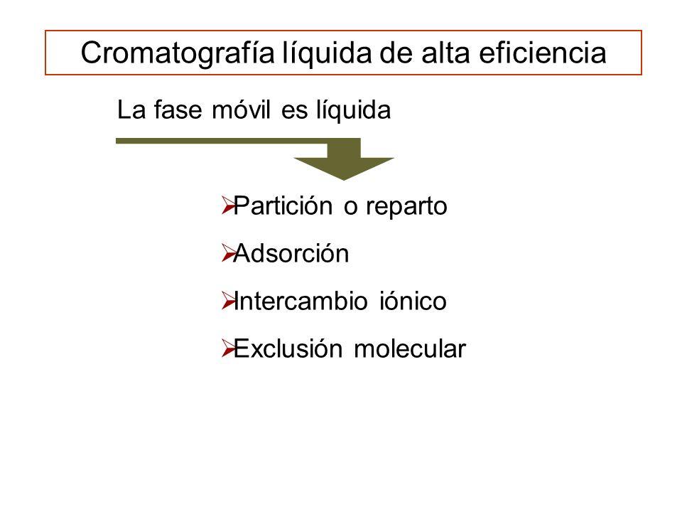 G-L y G-FL G-S adsorción partición G-L Gaseosa líquida sólida FM FE MÉTODO INTERACCIÓN Cromatografía gaseosa