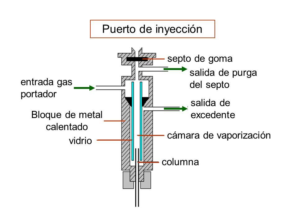 Puerto de inyección vidrio entrada gas portador columna cámara de vaporización salida de excedente Bloque de metal calentado salida de purga del septo