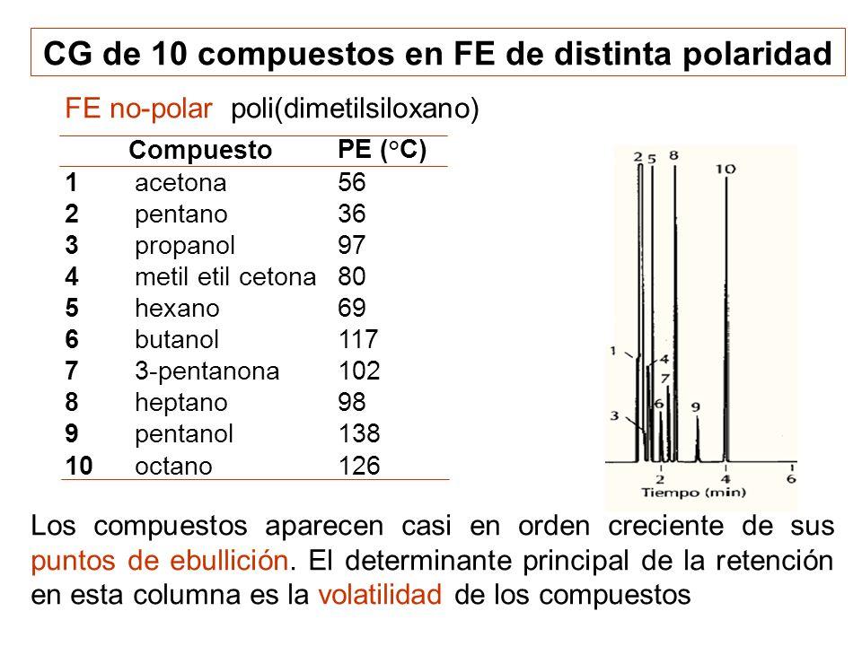 FE no-polar poli(dimetilsiloxano) CG de 10 compuestos en FE de distinta polaridad Los compuestos aparecen casi en orden creciente de sus puntos de ebu