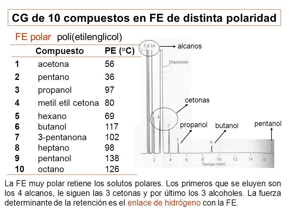 La FE muy polar retiene los solutos polares. Los primeros que se eluyen son los 4 alcanos, le siguen las 3 cetonas y por último los 3 alcoholes. La fu