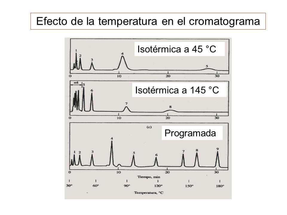 Efecto de la temperatura en el cromatograma Isotérmica a 45 °C Isotérmica a 145 °C Programada