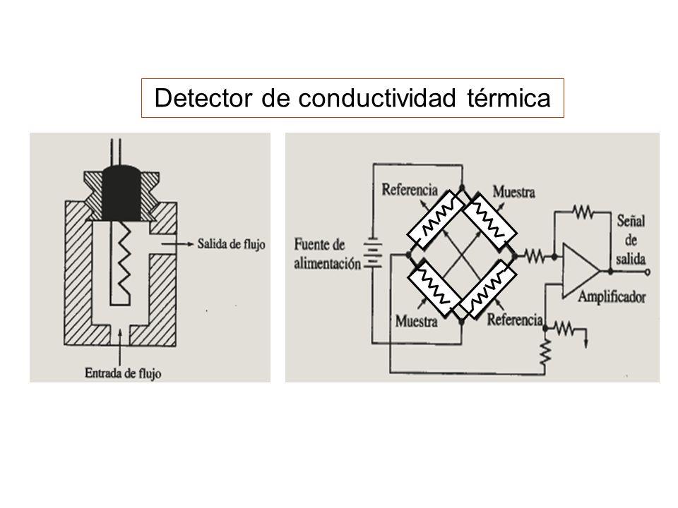 Detector de conductividad térmica