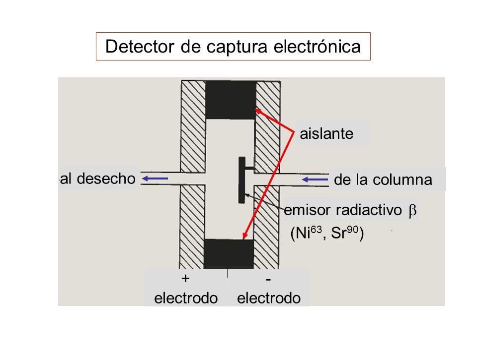 Detector de captura electrónica (Ni 63, Sr 90 ) aislante de la columna al desecho emisor radiactivo + electrodo - electrodo