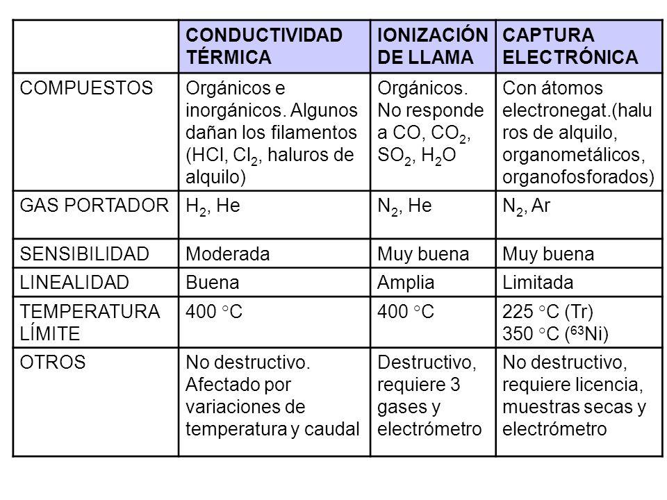 CONDUCTIVIDAD TÉRMICA IONIZACIÓN DE LLAMA CAPTURA ELECTRÓNICA COMPUESTOSOrgánicos e inorgánicos. Algunos dañan los filamentos (HCl, Cl 2, haluros de a
