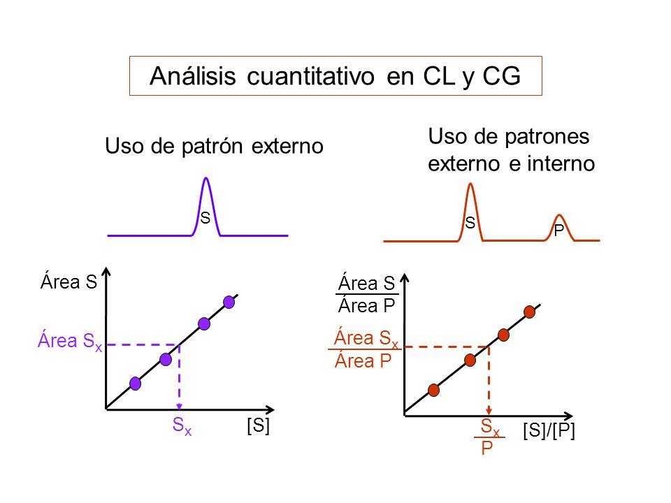 Análisis cuantitativo en CL y CG Área S [S] [S]/[P] Área S Área P Uso de patrones externo e interno S P S Uso de patrón externo Área S x SxSx Área P S