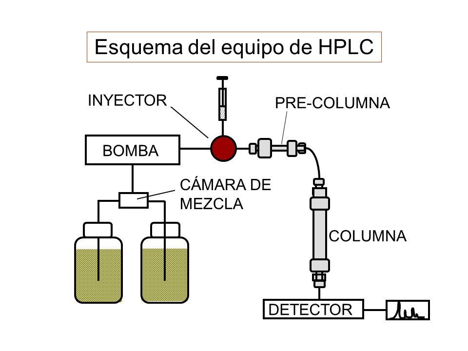 BOMBA INYECTOR CÁMARA DE MEZCLA PRE-COLUMNA DETECTOR COLUMNA Esquema del equipo de HPLC