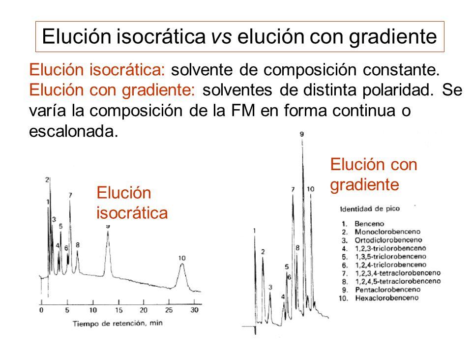 Elución con gradiente Elución isocrática Elución isocrática vs elución con gradiente Elución isocrática: solvente de composición constante. Elución co