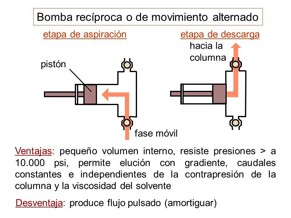 Bomba recíproca o de movimiento alternado etapa de aspiración pistón fase móvil etapa de descarga hacia la columna Ventajas: pequeño volumen interno,