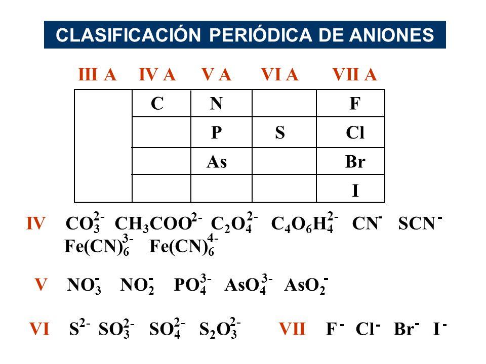 CLASIFICACIÓN PERIÓDICA DE ANIONES III AIV AV AVI AVII A CNF PSCl AsBr I IV CO 3 CH 3 COO C 2 O 4 C 4 O 6 H 4 CN SCN Fe(CN) 6 Fe(CN) 6 2- 3- 4- VI S S