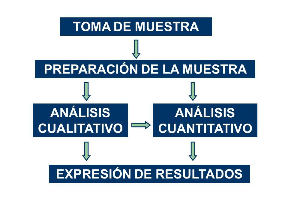 TOMA DE MUESTRA PREPARACIÓN DE LA MUESTRA ANÁLISIS CUALITATIVO ANÁLISIS CUANTITATIVO EXPRESIÓN DE RESULTADOS