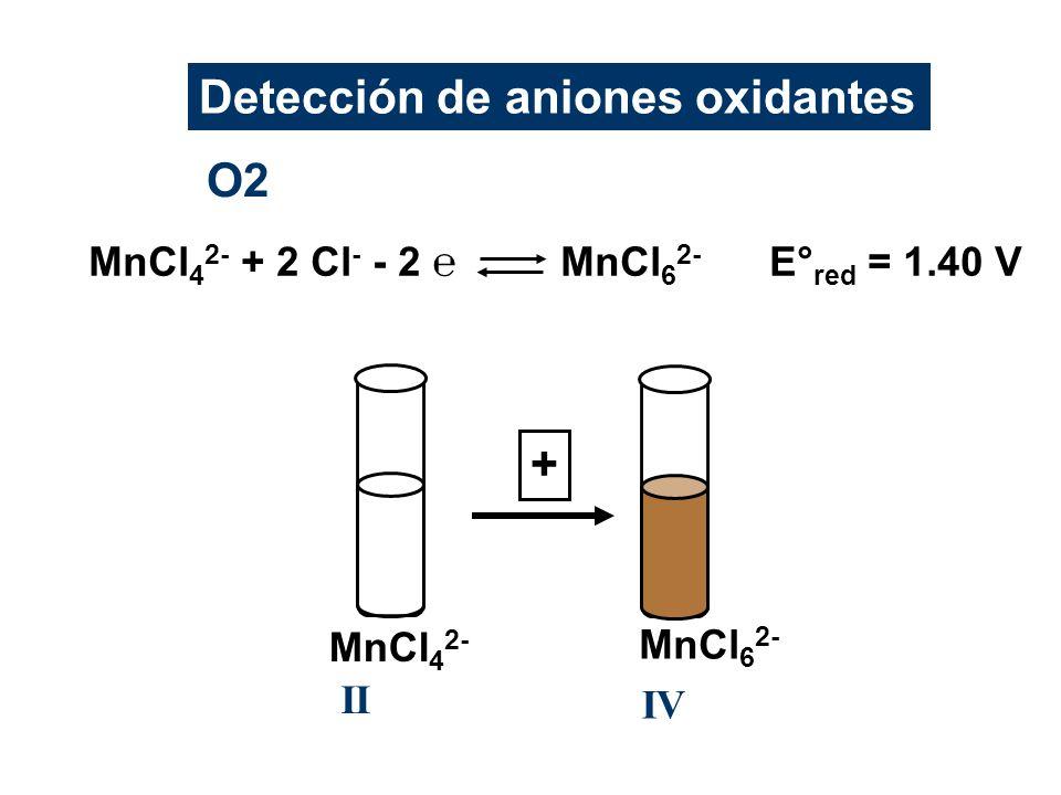 O2 MnCl 4 2- + 2 Cl - - 2 MnCl 6 2- E° red = 1.40 V MnCl 4 2- II MnCl 6 2- IV Detección de aniones oxidantes +