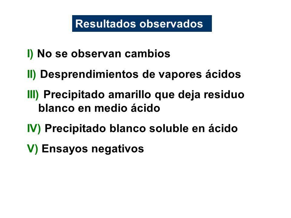 I) No se observan cambios II) Desprendimientos de vapores ácidos III) Precipitado amarillo que deja residuo blanco en medio ácido IV) Precipitado blan