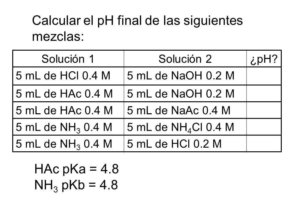 Calcular el pH final de las siguientes mezclas: Solución 1Solución 2¿pH? 5 mL de HCl 0.4 M5 mL de NaOH 0.2 M 5 mL de HAc 0.4 M5 mL de NaOH 0.2 M 5 mL